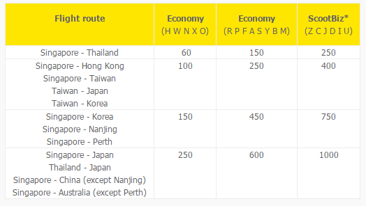 Miles Accrual on Scoot | Photo Credit: Scoot