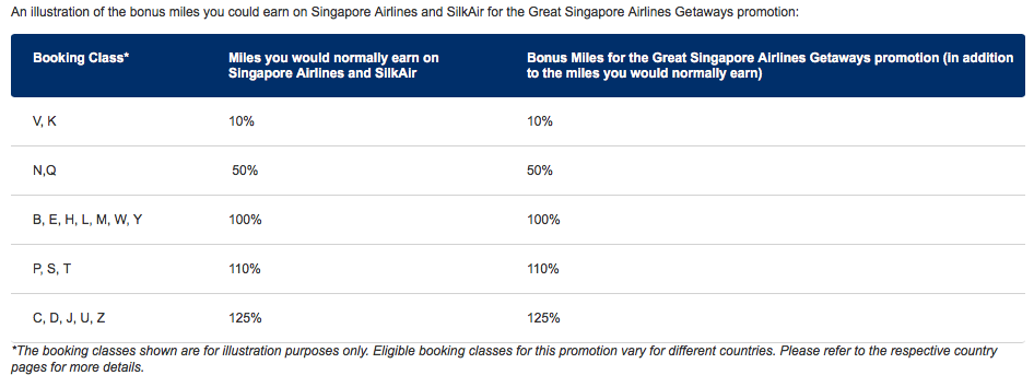 Great Singapore Airlines Getaways | Photo Credit: Singapore Airlines