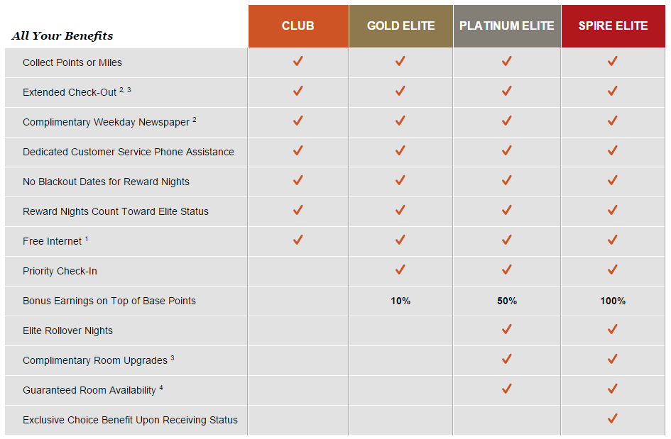 IHG Rewards Club Benefits | Photo Credit: InterContinental Hotels Groups