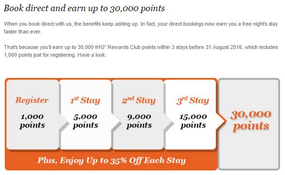 Earn 30,000 bonus IHG Rewards Club Points | Photo Credit: IHG