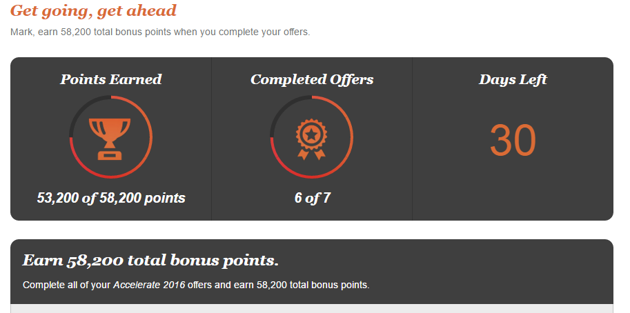 Completion of IHG Accelerate 2016 Offers