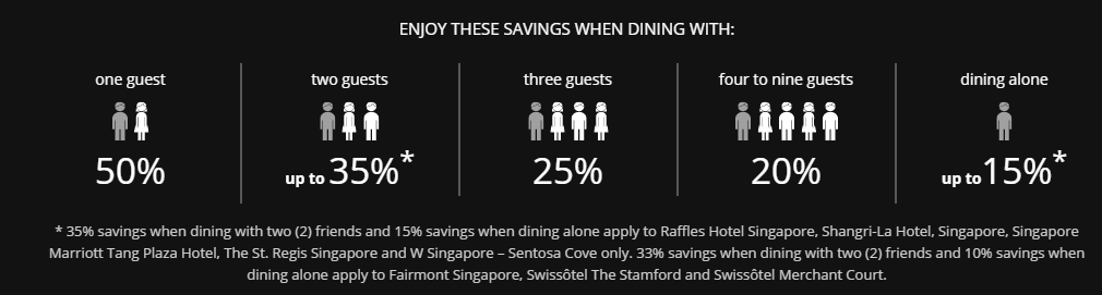 Complete Guide To Love Dining Program By American Express Enjoy 50 Off Dining The Shutterwhale