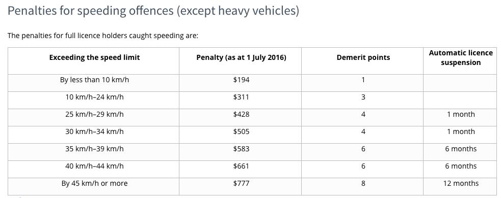 Speeding Fines in Victoria, Australia | Photo Credit: State Government of Victoria