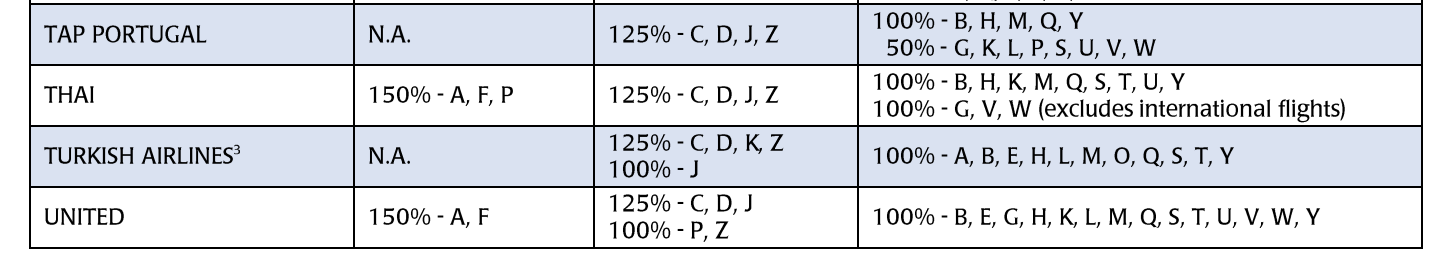 KrisFlyer Mileage Accrual Levels on United (OLD CHART) - No Longer Applicable