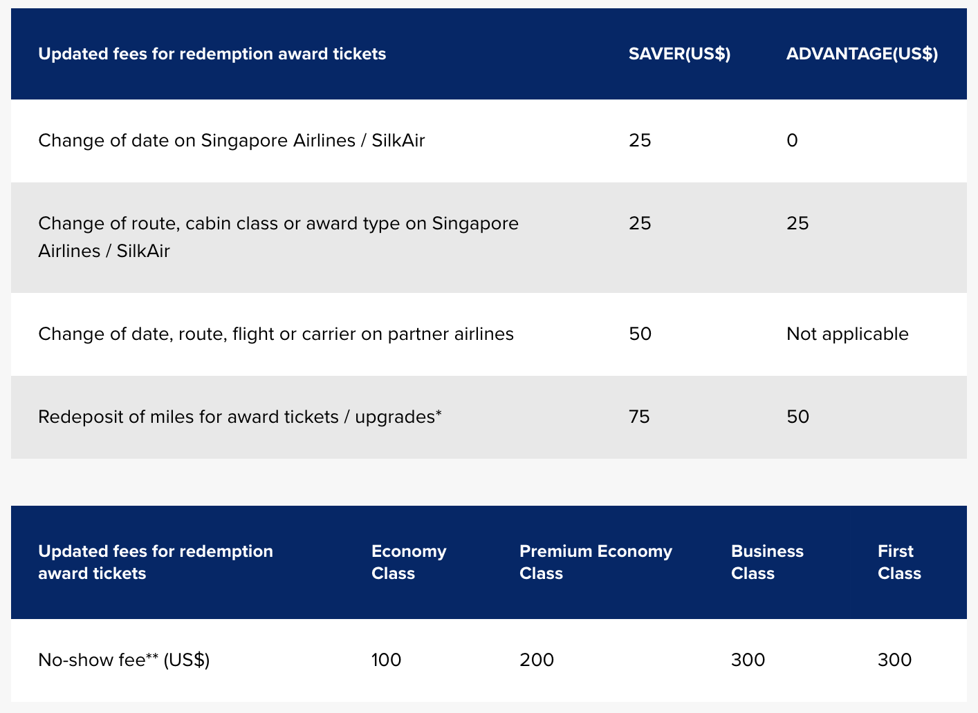 New Service Fee Chart (from 01 March 2018) | Photo Credit: Singapore Airlines