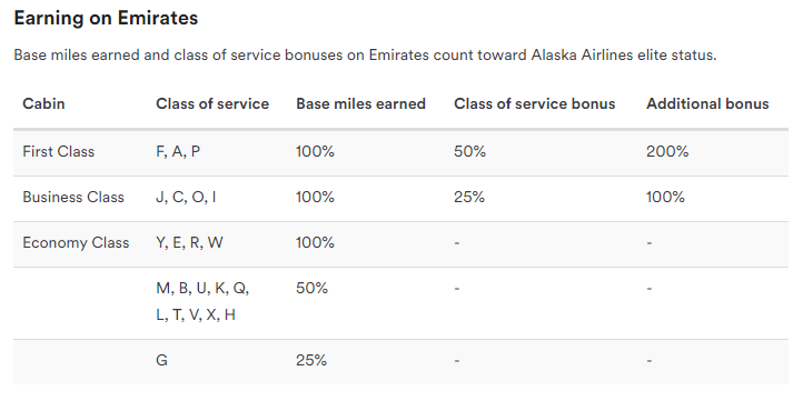 Earning Alaska Airlines Mileage Plan Miles on Emirates | Photo Credit: Alaska Airlines