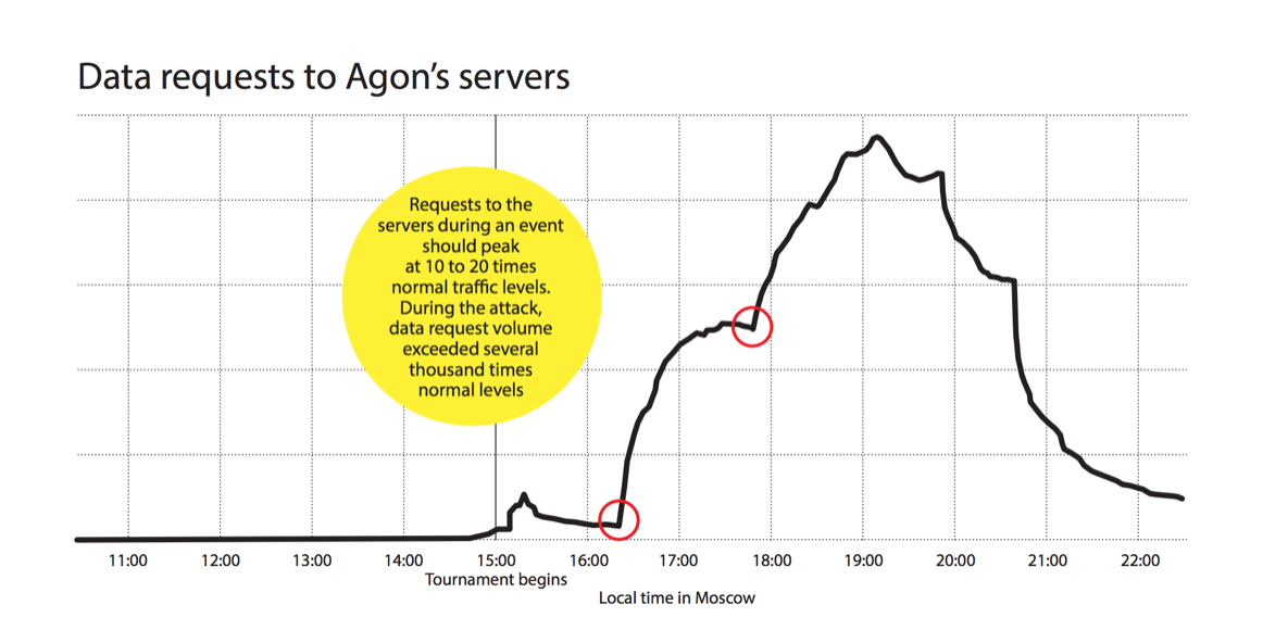 Agon Ltd Commences Legal Action Against Chess24 Internetchessclub Chessgames And Chessbomb For Breaching Broadcast Restrictions World Chess Chessbomb forumlichess • welcome to the chessbomb forum! agon ltd commences legal action against