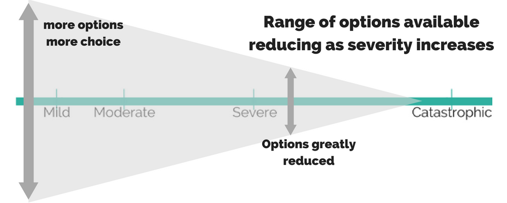 Illustration: Reducing range of options as severity increases along the continuum