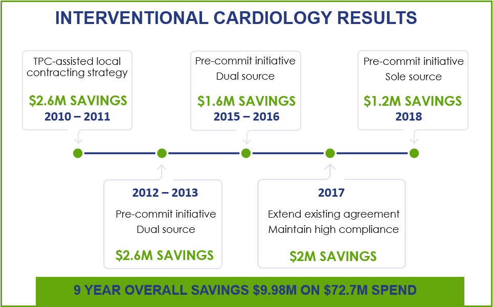 TPC's Interventional Cardiology (IC) Program Engages in Partnerships That Deliver Greater Value for its Membership.PNG