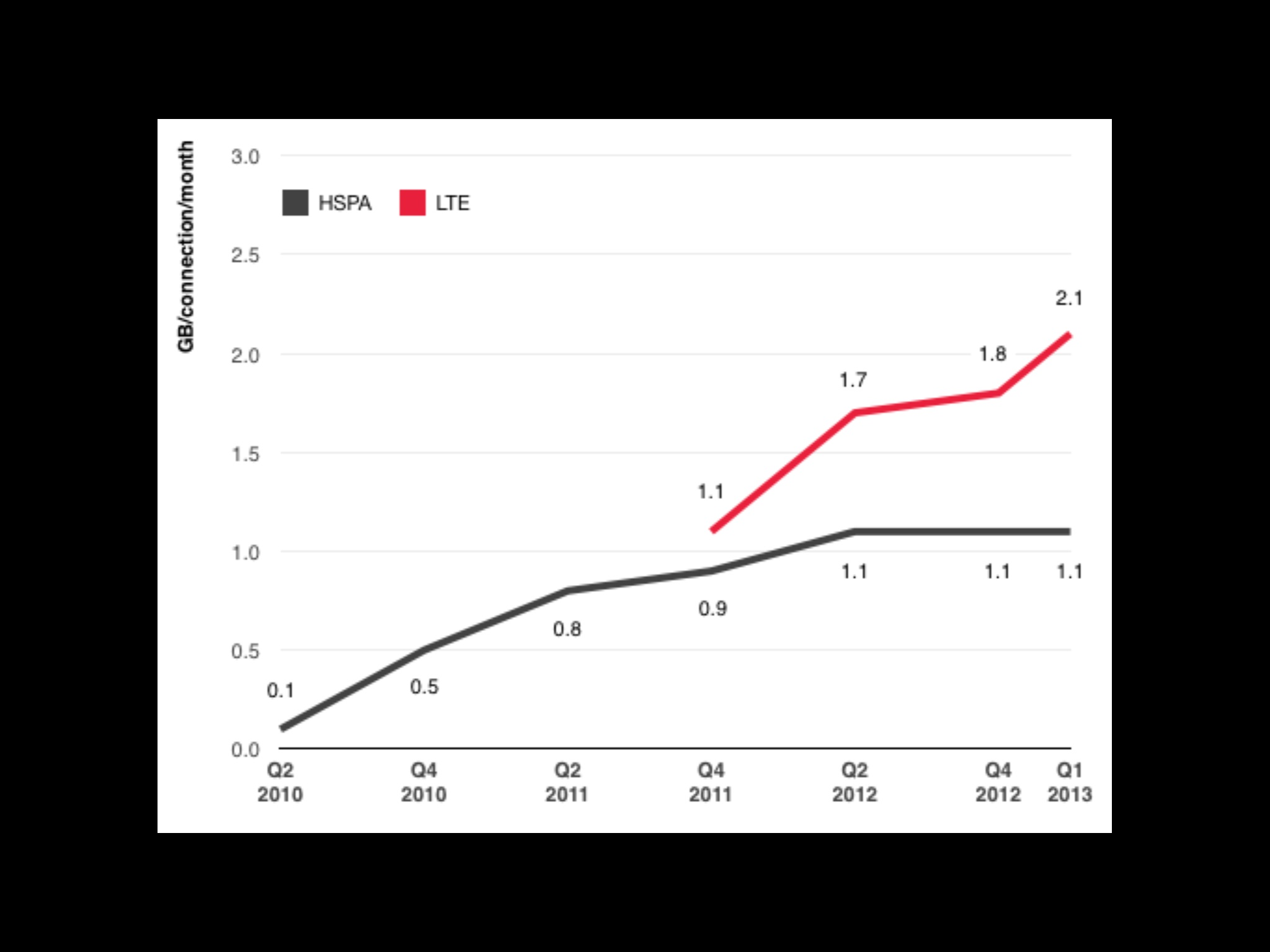 Average connection speed per month - GSMA Intelligence
