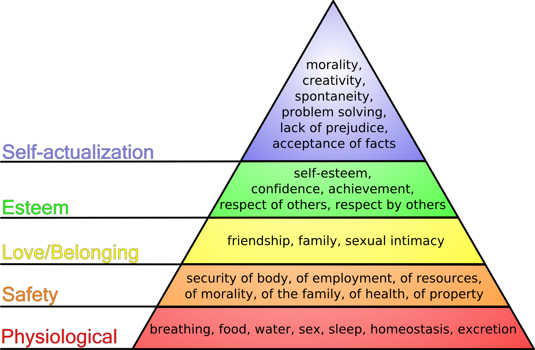 Abraham Maslow's hierarchy of needs - Wikipedia.com
