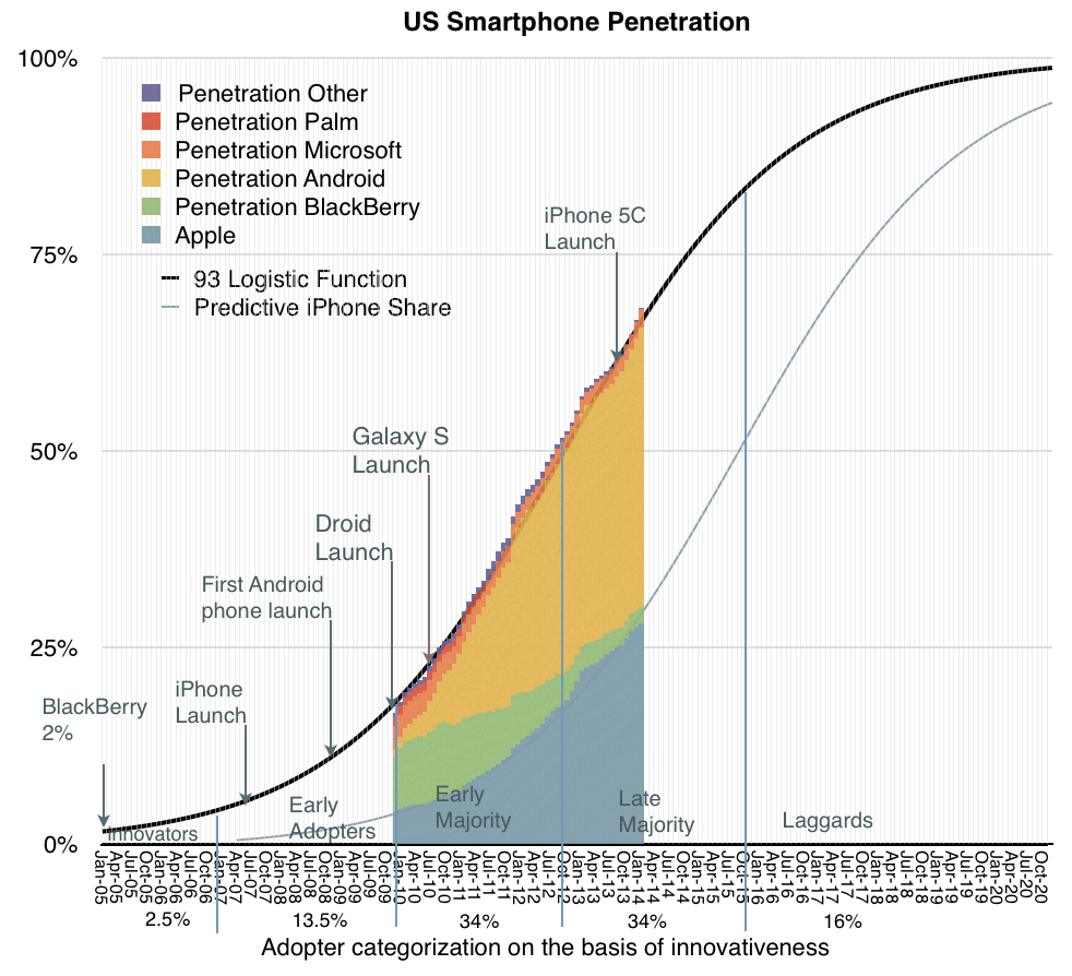 Smartphone penetration in the US according to  Asymco.com . Puts Ireland roughly in line with these trends. I wonder does it match up all along?