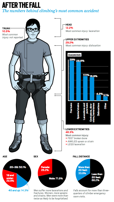 From Climbing.com's great article arguing for more uses of helmets