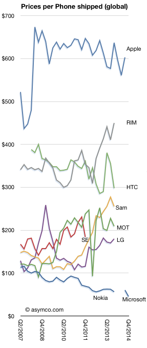 From  Asymco.com