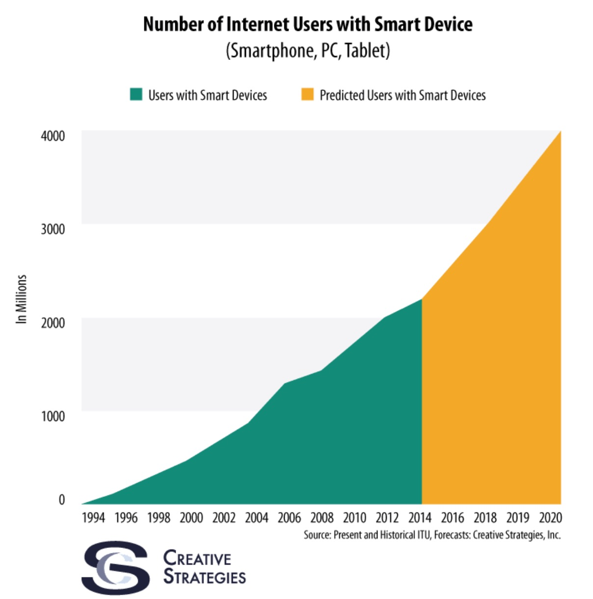 How_Smartphones_Can_Be_Disruptive_as_The_Next_2_Billion_People_Who_Come_Online___Tech_pinions_-_Perspective__Insight__Analysis.jpg