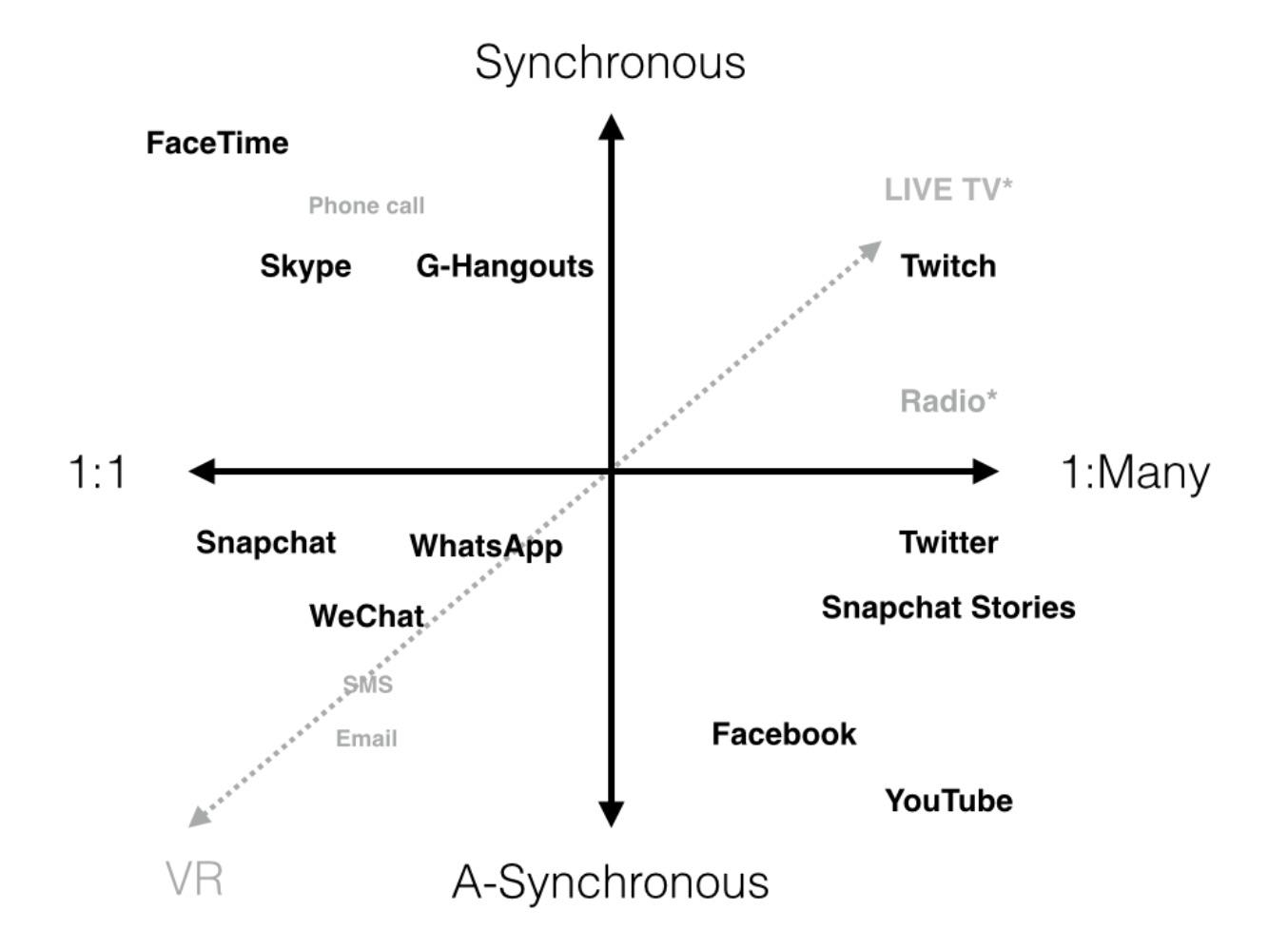 Image Credit:   Modeling Communication Medium