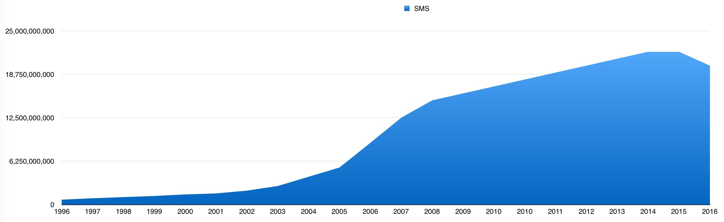 Worldwide SMS usage hits peak usage in 2015......