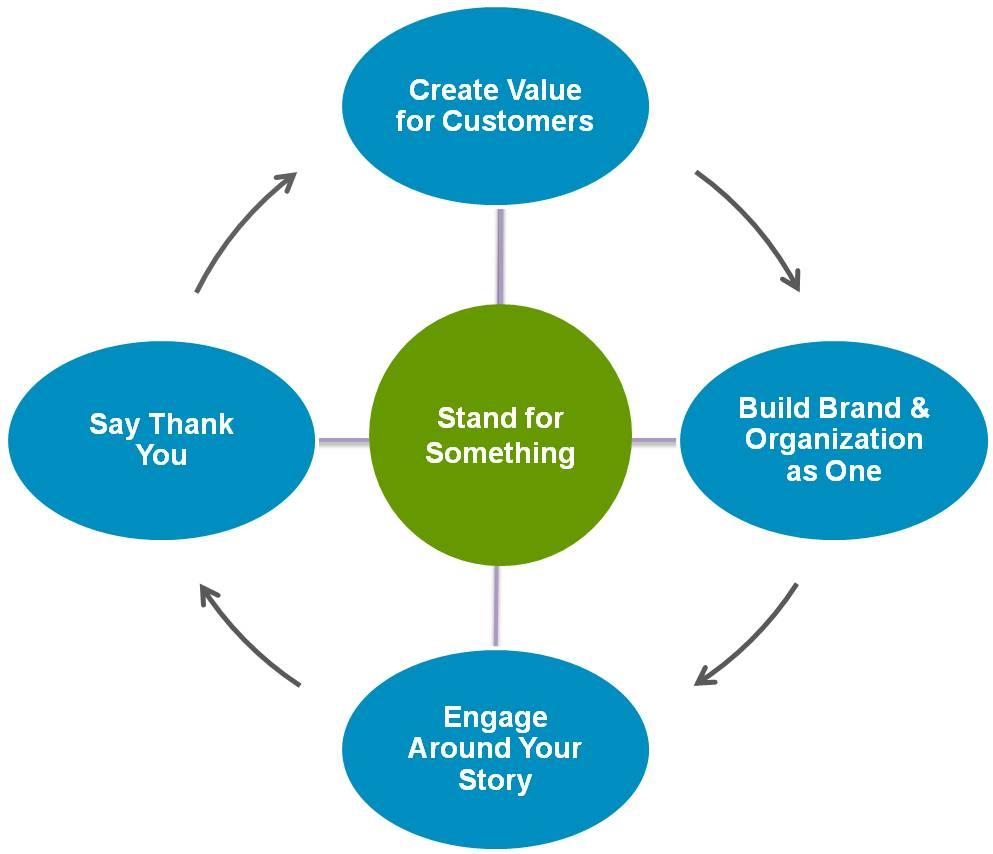 The loyal brand framework.
