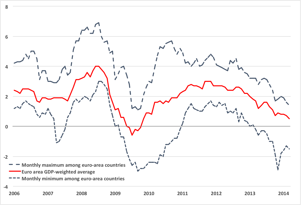 Notes: Solid red line is the official euro-area GDP-weighted average HICP. Dashed lines are the minimum and maximum inflation among individual euro-area countries in each month. The country varies. Source: Eurostat.