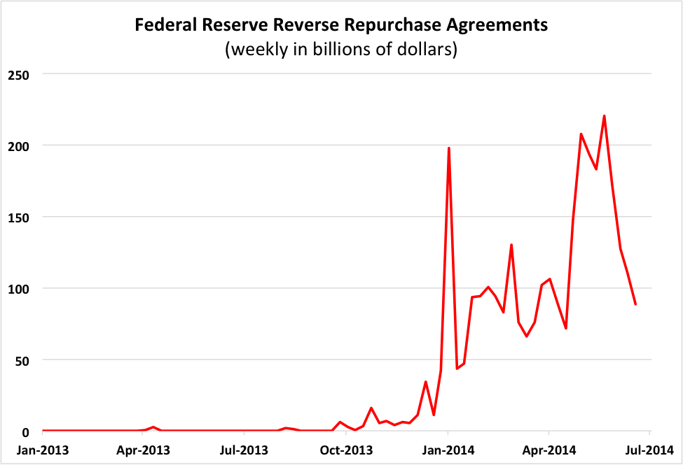 Sources: Federal Reserve Board H.4.1 and FRED.