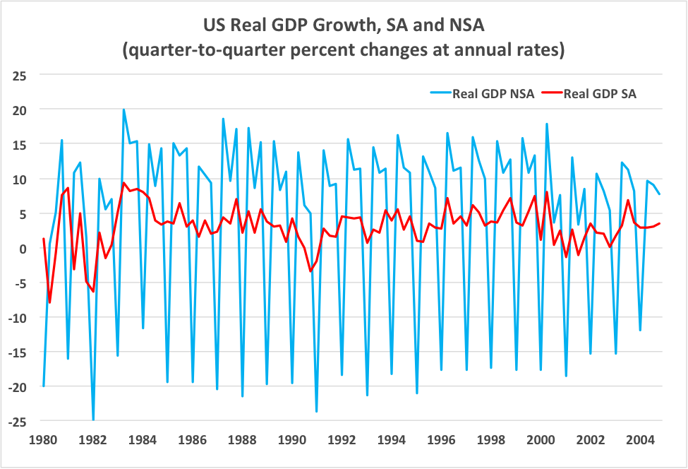 Source: BEA GDP Release Table 8.1.