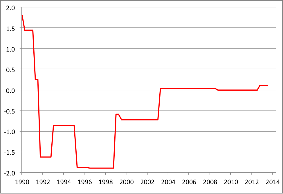 Source:     Real-time database     of the Federal Reserve Bank of Philadelphia and authors' calculations.