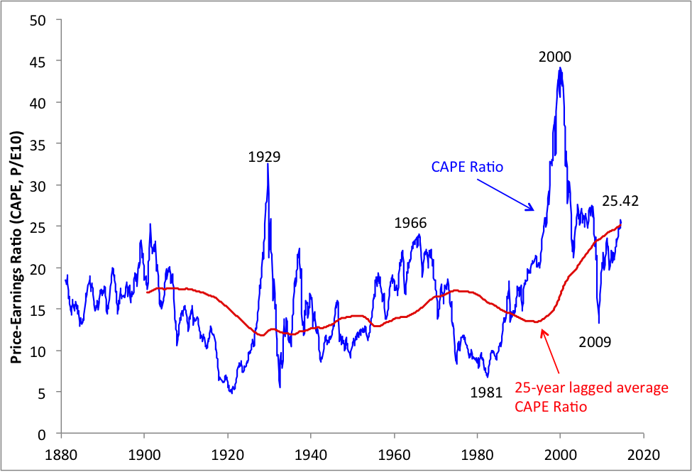 Source: Robert Shiller    website    and authors' calculations and update.