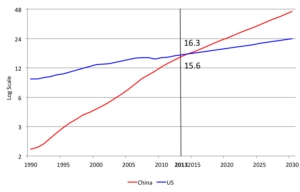 Source: World Bank. Data through 2013. Authors' simulation from 2014 assumes annual growth rate of 6.5% for China and 2.3% for the United States.