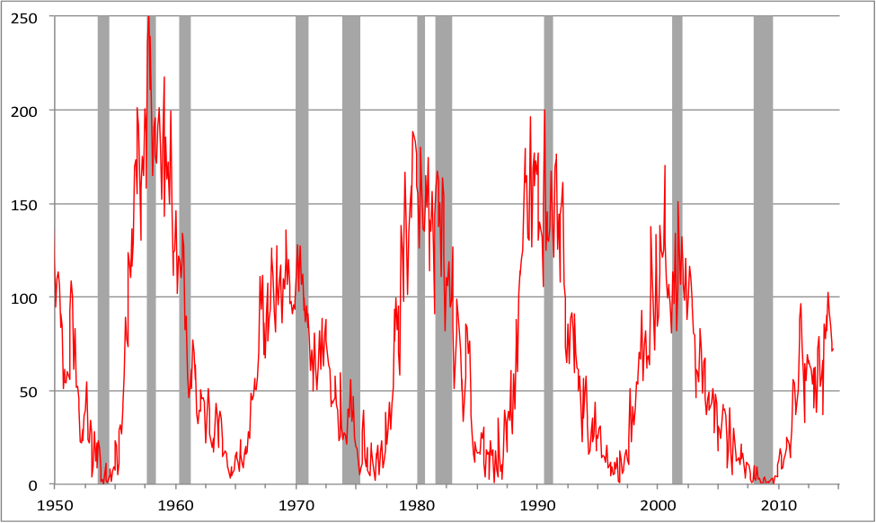 Note: Shaded areas denote U.S. recessions. Sources:    NASA     and     NBER   .