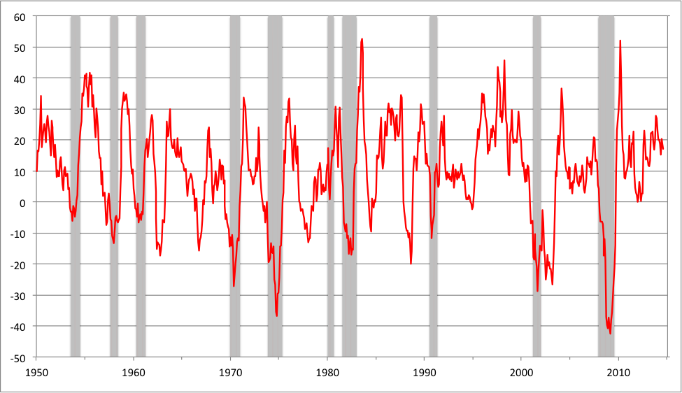 Note: Shaded areas denote recessions. Sources: Shiller    website    and    NBER   .