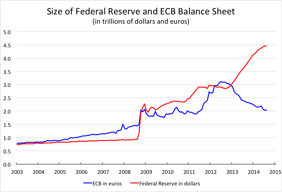 Sources: ECB, FRB, and FRED.