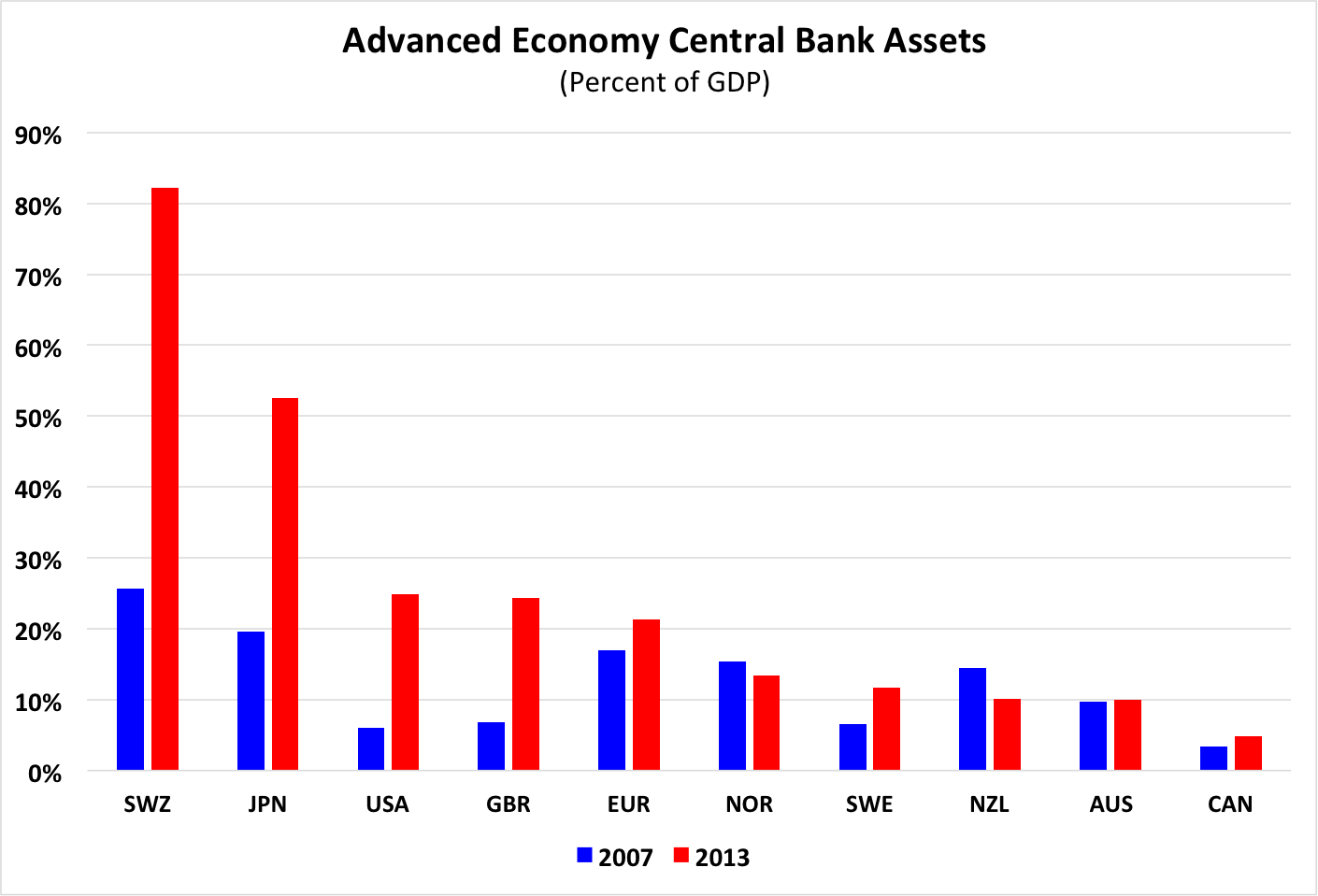 Sources: National central banks and IMF.