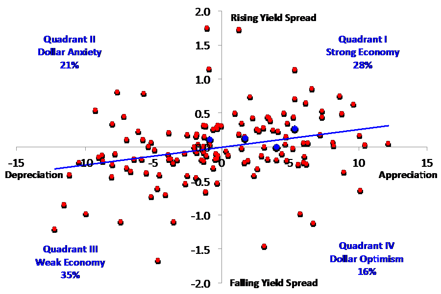 Note: The blue line is a regression fit. Source: FRED and authors' calculations.