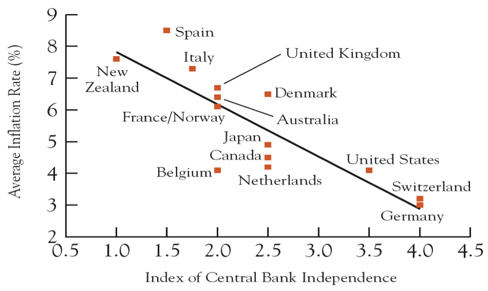"Source: Reproduced from  Alesina and Summers , ""Central Bank Independence and Macroeconomic Performance: Some Comparative Evidence,""  Journal of Money, Credit and Banking , May 1993."