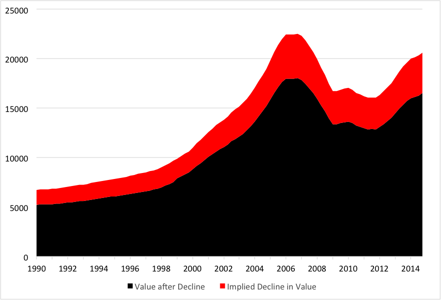 Source: Federal Reserve Board Flow of Funds combined with U.S. Treasury Internal Revenue Service tax rates, and authors' calculations. This measure includes vacant land, so it overstates the impact of the tax deduction.