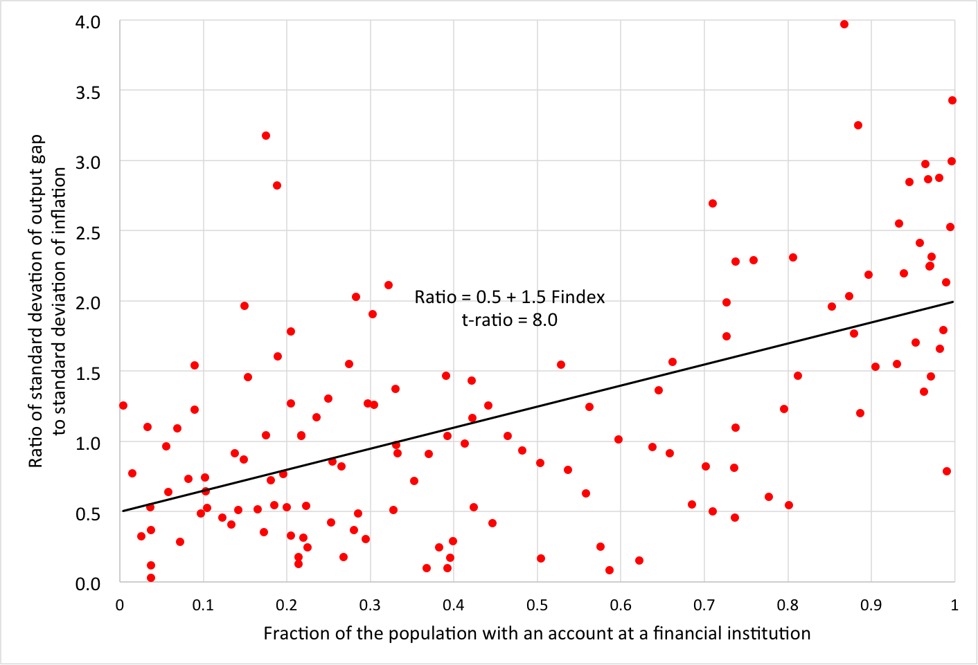 """Source: Graph 7 in    Aaron Mehrotra and James Yetman, """"Financial inclusion and optimal monetary policy,"""" BIS Working Paper No. 476, December 2014.    Data are for 139 countries. The Findex data are from 2011, and the ratio of the standard deviations is computed using information from 2000 to 2012."""