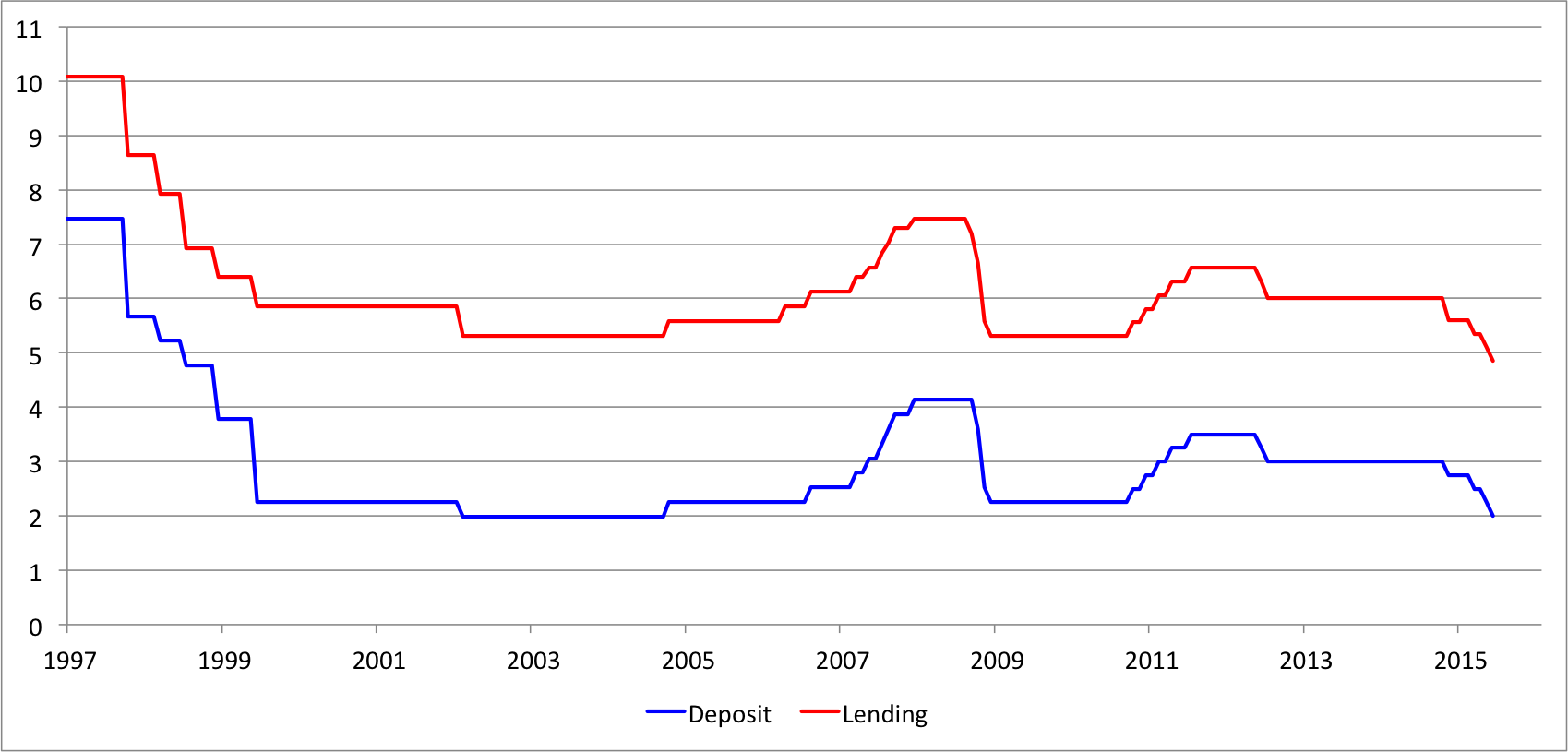 Source: IMF IFS through 2014 and author updates.