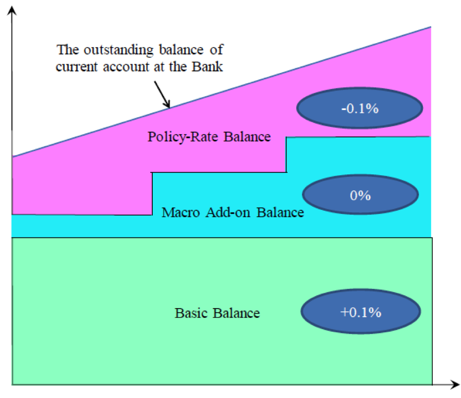 """Source: """" Key Points of Today's Policy Decisions ,""""  Bank of Japan , January 29, 2016."""