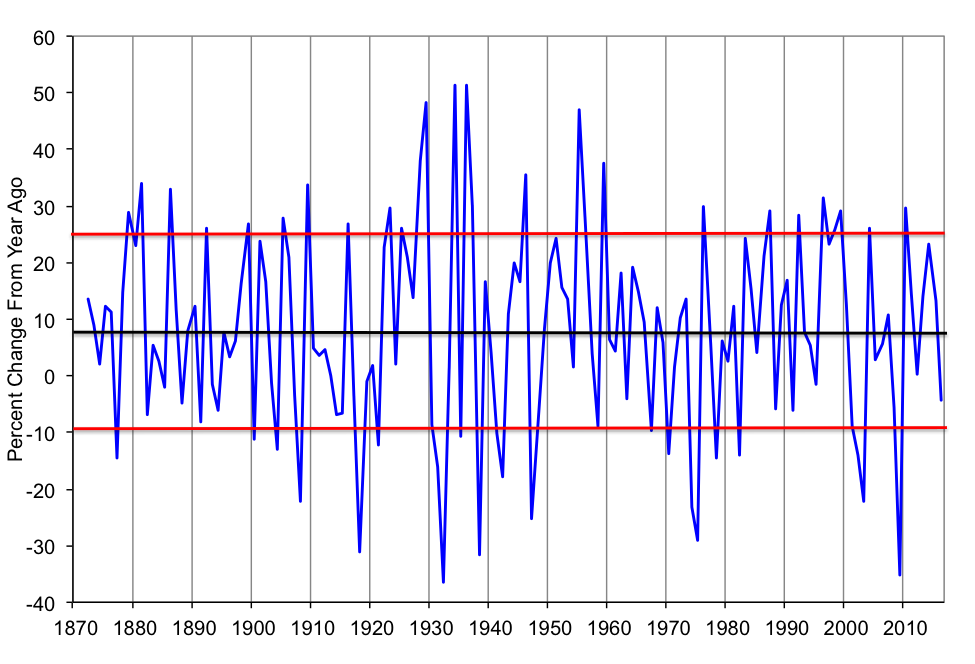 """Note: Returns calculated based on January data for each year. Red lines show a one-standard deviation bandwidth around the mean (black line). Source: Authors' calculations based on  Shiller data  for   Irrational Exuberance 3e  (2015)        0   0   1   995   5676   NYU Stern   47   13   6658   14.0                         Normal   0           false   false   false     EN-US   JA   X-NONE                                                                                                                                                                                                                                                                                                                                                                            /* Style Definitions */ table.MsoNormalTable {mso-style-name:""""Table Normal""""; mso-tstyle-rowband-size:0; mso-tstyle-colband-size:0; mso-style-noshow:yes; mso-style-priority:99; mso-style-parent:""""""""; mso-padding-alt:0in 5.4pt 0in 5.4pt; mso-para-margin-top:0in; mso-para-margin-right:0in; mso-para-margin-bottom:8.0pt; mso-para-margin-left:0in; line-height:107%; mso-pagination:widow-orphan; font-size:11.0pt; font-family:Calibri; mso-ascii-font-family:Calibri; mso-ascii-theme-font:minor-latin; mso-hansi-font-family:Calibri; mso-hansi-theme-font:minor-latin;}"""