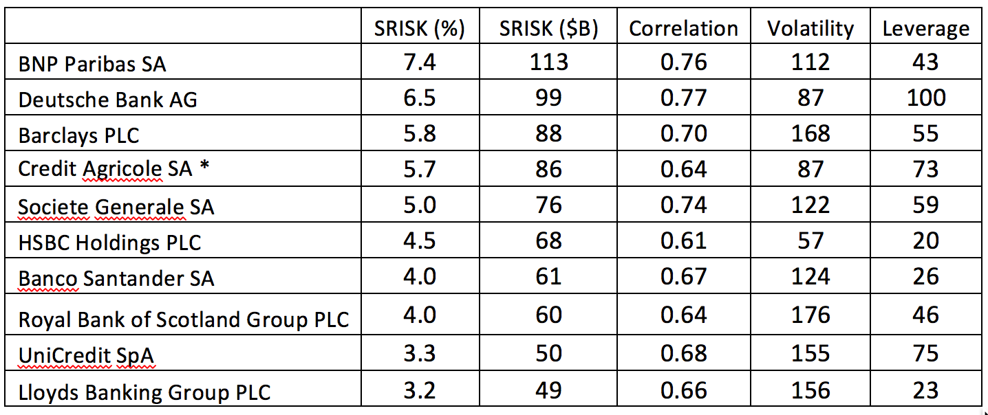 """Source:    NYU Stern Volatility Lab   . Notes: SRISK (%) is the share of aggregate positive European SRISK accounted for by each intermediary. SRISK ($B) shows the level of SRISK in billions of dollars. """"Correlation"""" is the dynamic conditional correlation between the equity return on a stock and the return on the MSCI World Index. """"Volatility"""" is the estimated annualized volatility of each intermediary's equity. """"Leverage"""" is the intermediary's leverage (the ratio of the sum of fixed liabilities and equity market valuation divided by equity market valuation)."""