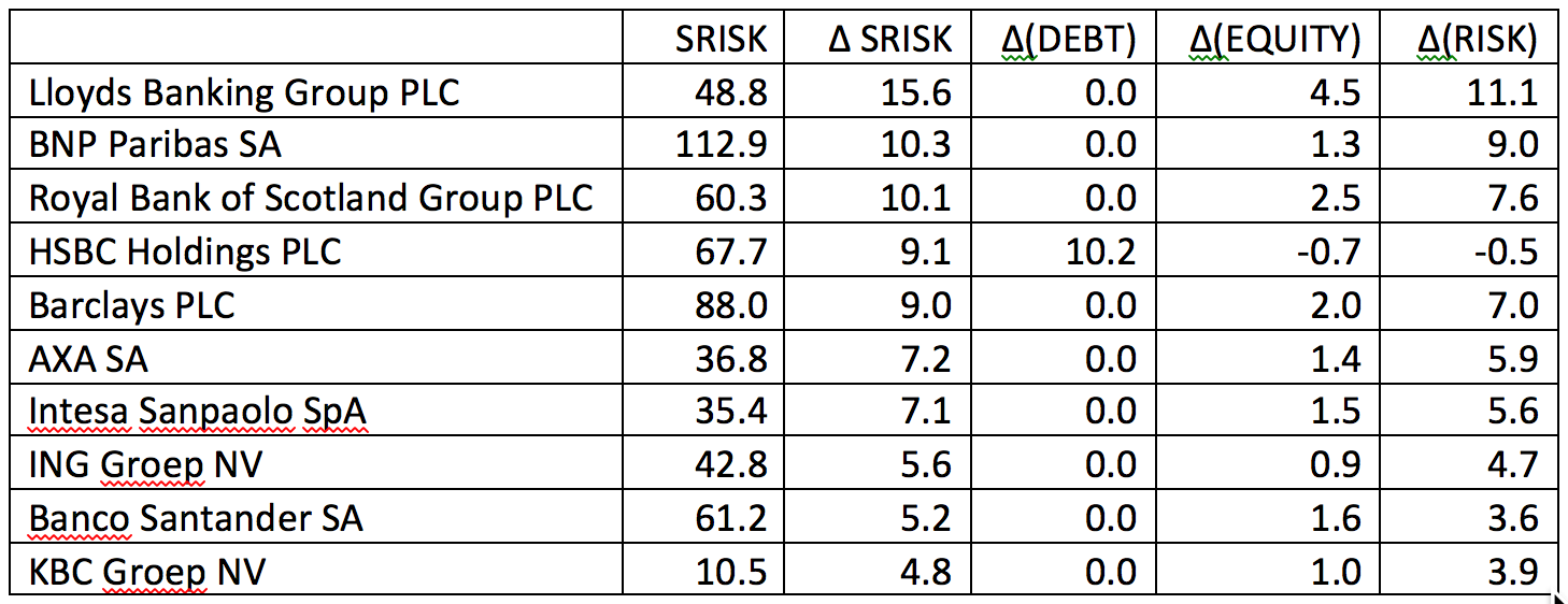 Source:     NYU Stern Volatility Lab    . Note: SRISK is as of July 1, 2016.   Δ(EQUITY) is positive when market equity value falls, while Δ(DEBT) and Δ(RISK) are positive when debt, correlation and volatility rise. Δ(DEBT) is an accounting measure, while Δ(EQUITY) and  Δ(RISK) reflect developments in equity prices  .