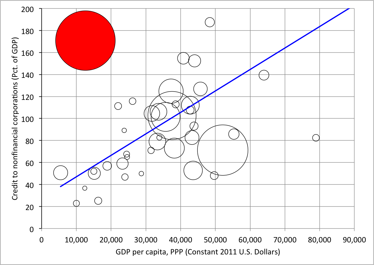 Notes: The size of each circle represents credit measured in U.S. dollars. China is shown in red. The fitted line is shown in blue. Sources: Bank for International Settlements and World Bank.