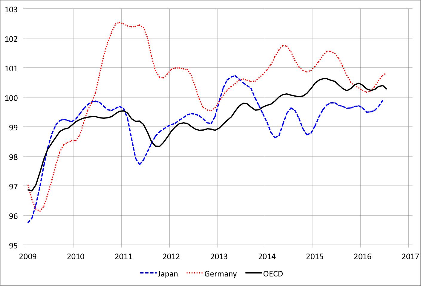 Source: OECD    Main Economic Indicators   .