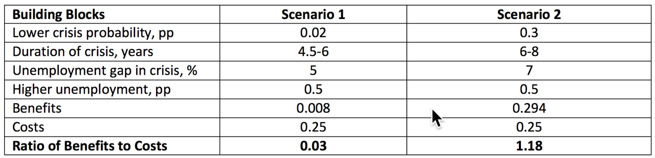 """Note: """"pp"""" is percentage points. Source:    """"Monetary Policy and Financial Stability,"""" IMF Staff Report, August 28, 2015   , Table 1."""