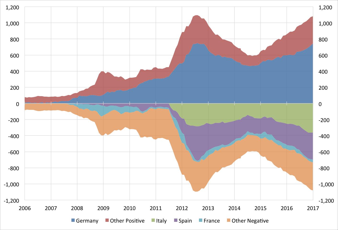 Source:    Euro Area Crisis Monitor.