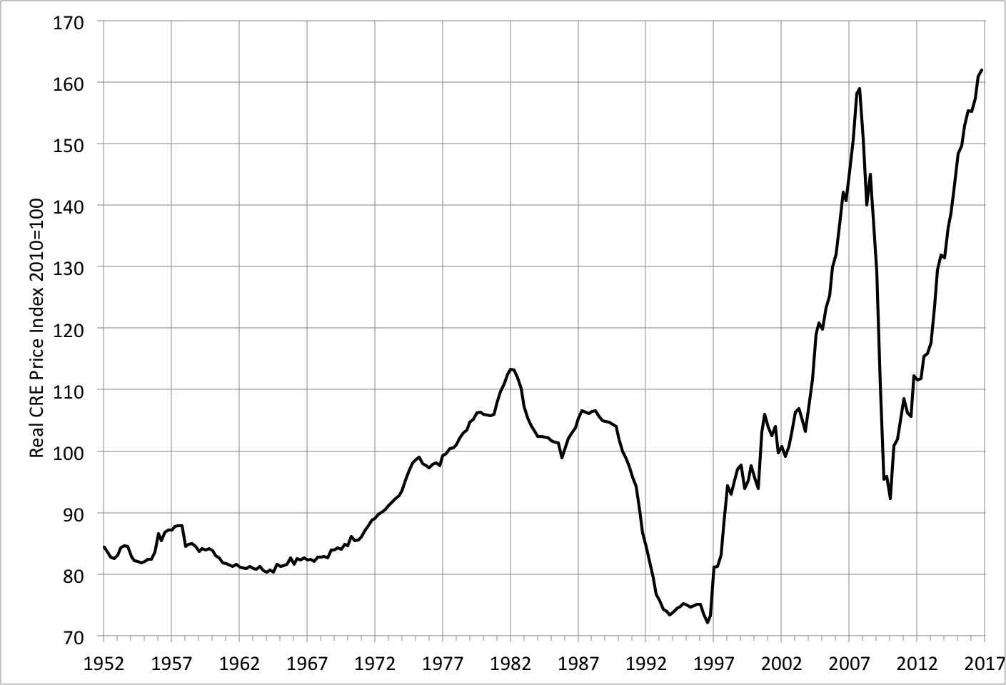 Note: The index shown is the nominal CRE price index deflated by the GDP deflator. Sources:    BIS    and FRED.
