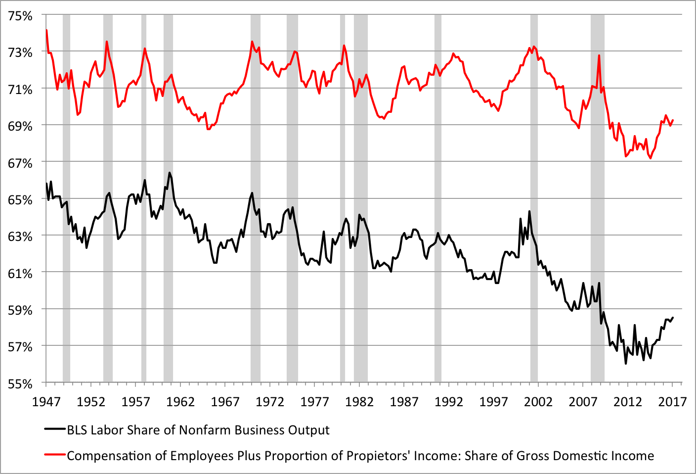Note: Shaded areas denote recessions. Sources: Bureau of Labor Statistics and Bureau of Economic Analysis.