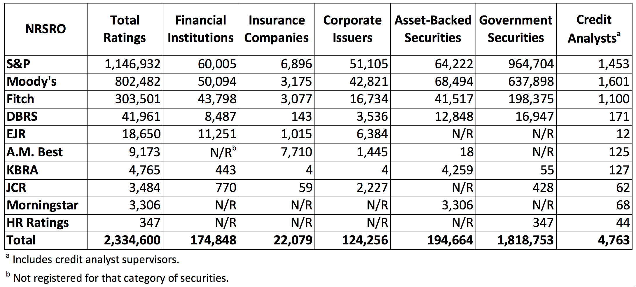 Source: U.S. Securities and Exchange Commission,    Annual Report on Nationally Recognized Securities Rating Organizations    (Dec. 2016).