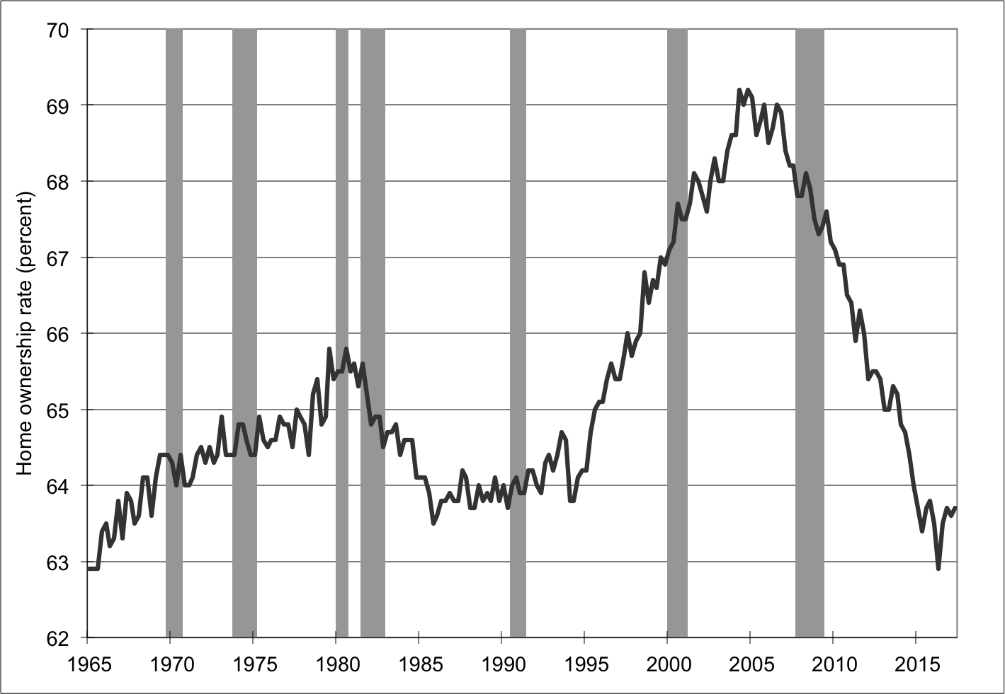 Note: Shaded areas denote recessions. Source:  FRED .