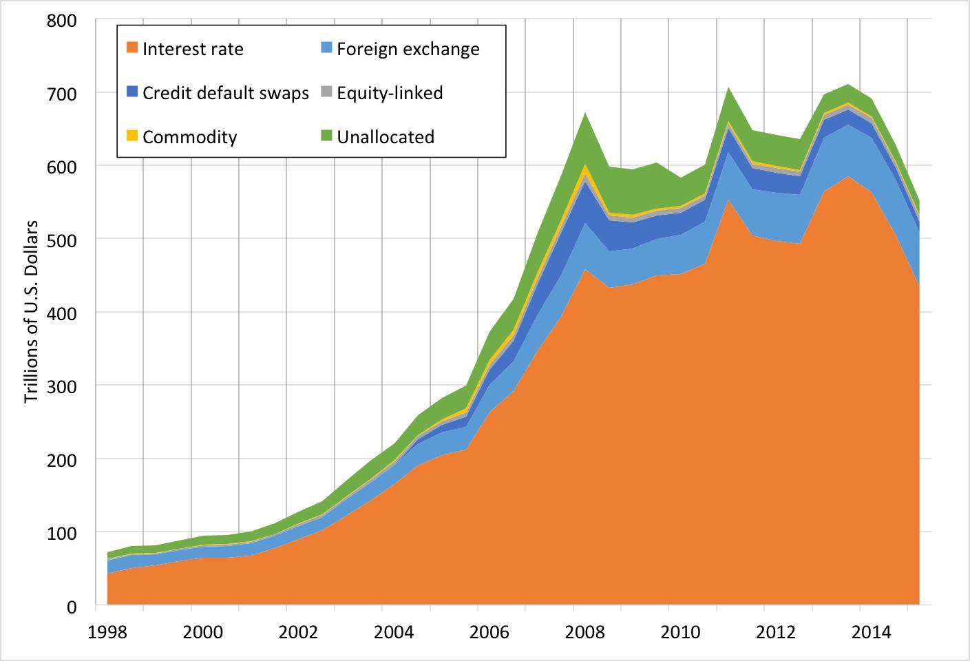 Source: BIS semiannual derivatives statistics .